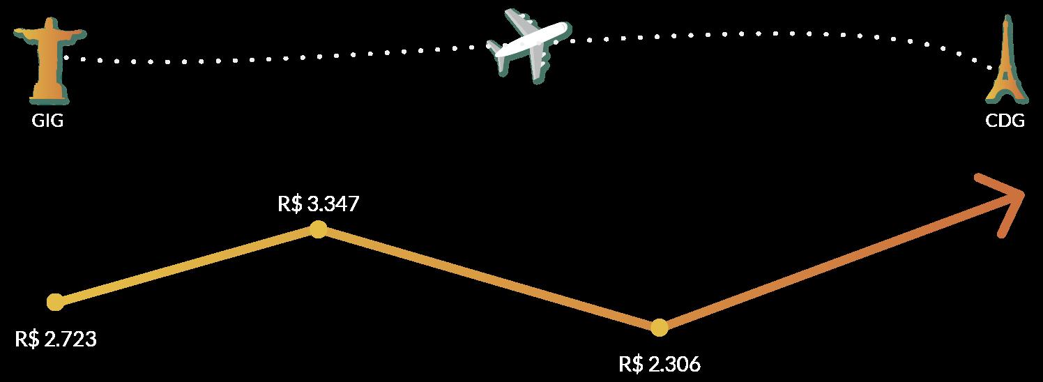 passagem aérea mais barata